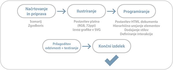 Proces izdelave interaktivne spletne strani